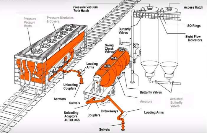 bulk cement trailer unloading